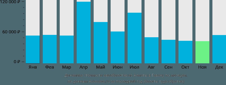 Динамика стоимости авиабилетов из Алматы в Гавану по месяцам
