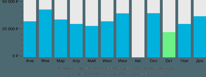 Динамика стоимости авиабилетов из Алматы в Хельсинки по месяцам