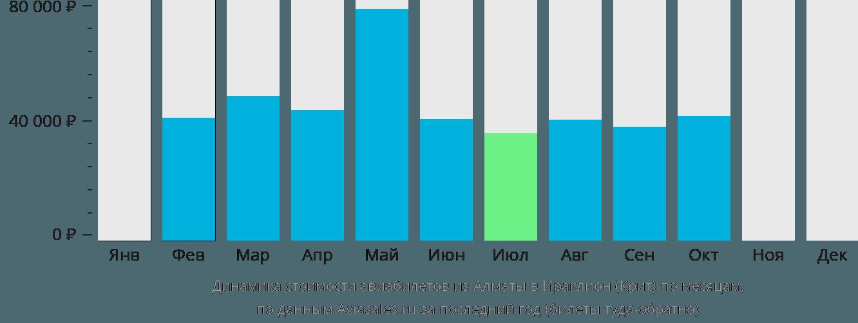 Динамика стоимости авиабилетов из Алматы в Ираклион (Крит) по месяцам