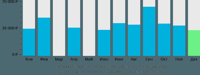 Динамика стоимости авиабилетов из Алматы в Ханчжоу по месяцам