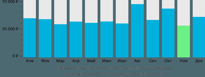 Динамика стоимости авиабилетов из Алматы в Гонконг по месяцам