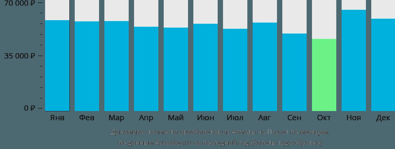 Динамика стоимости авиабилетов из Алматы на Пхукет по месяцам