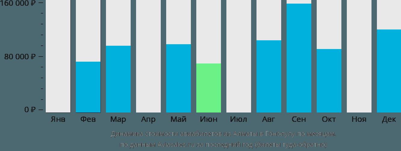 Динамика стоимости авиабилетов из Алматы в Гонолулу по месяцам