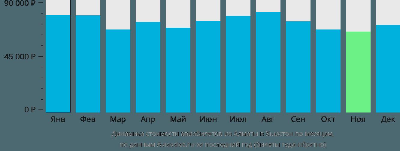 Динамика стоимости авиабилетов из Алматы в Хьюстон по месяцам