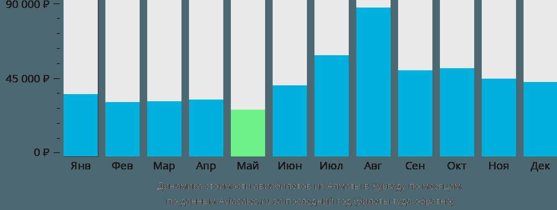 Динамика стоимости авиабилетов из Алматы в Хургаду по месяцам