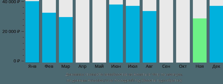 Динамика стоимости авиабилетов из Алматы в Читу по месяцам