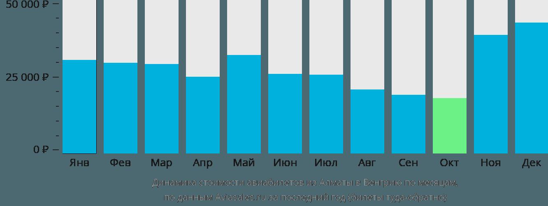 Динамика стоимости авиабилетов из Алматы в Венгрию по месяцам