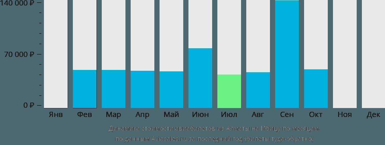 Динамика стоимости авиабилетов из Алматы на Ибицу по месяцам