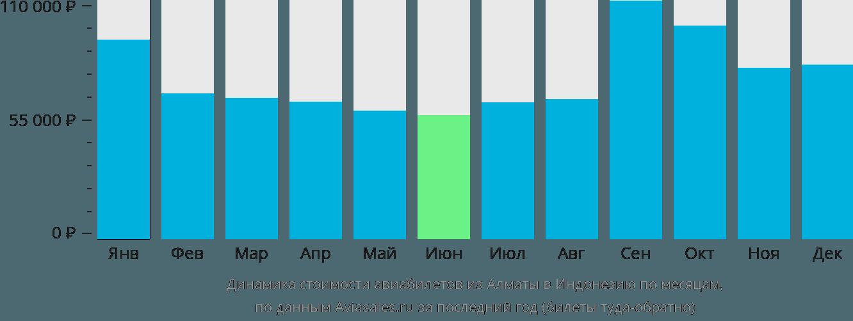 Динамика стоимости авиабилетов из Алматы в Индонезию по месяцам