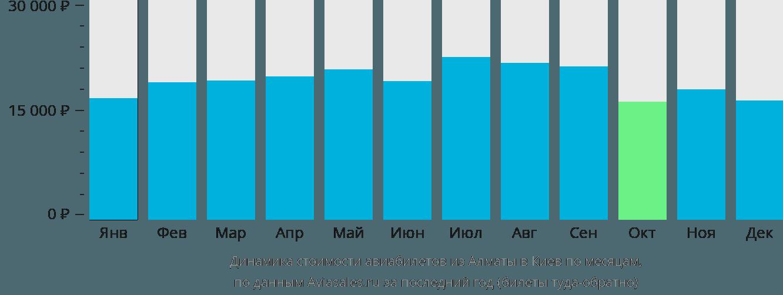Динамика стоимости авиабилетов из Алматы в Киев по месяцам