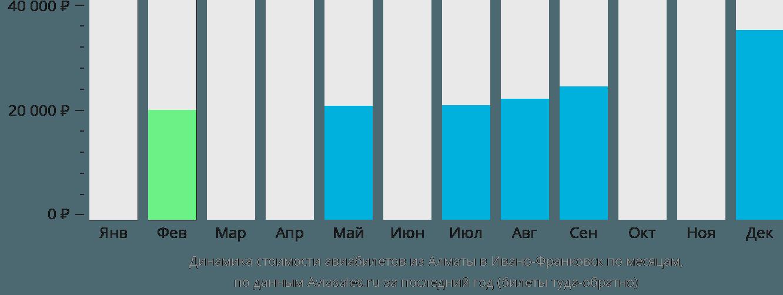 Динамика стоимости авиабилетов из Алматы в Ивано-Франковск по месяцам