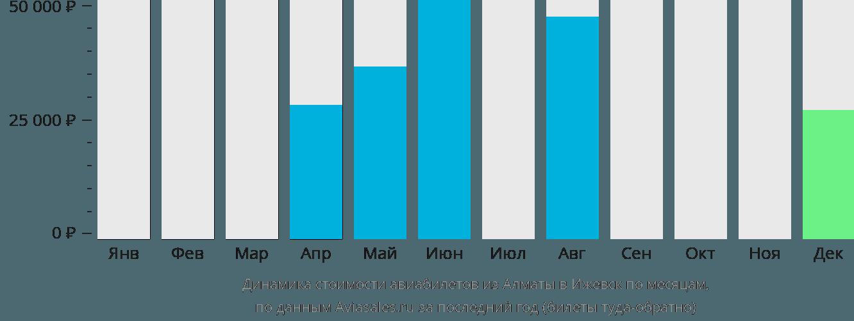 Динамика стоимости авиабилетов из Алматы в Ижевск по месяцам