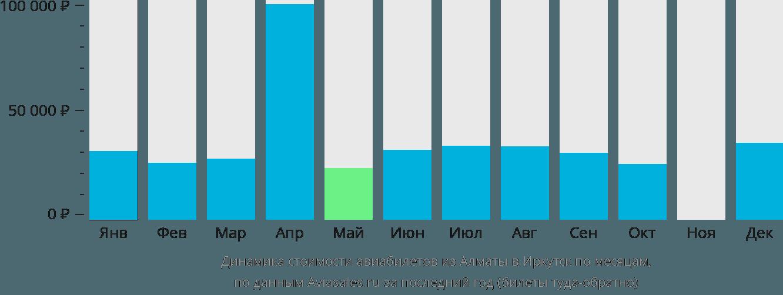 Динамика стоимости авиабилетов из Алматы в Иркутск по месяцам