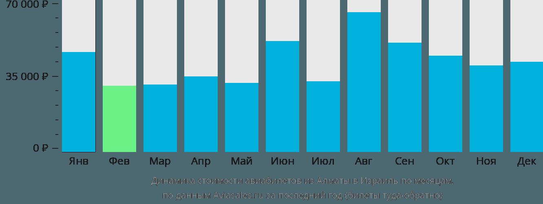 Динамика стоимости авиабилетов из Алматы в Израиль по месяцам