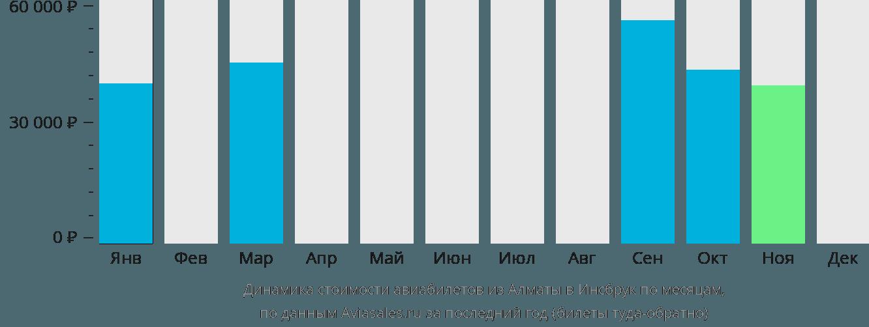 Динамика стоимости авиабилетов из Алматы в Инсбрук по месяцам