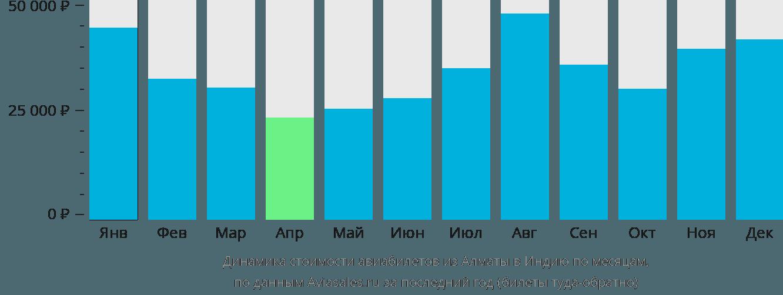 Динамика стоимости авиабилетов из Алматы в Индию по месяцам