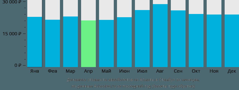 Динамика стоимости авиабилетов из Алматы в Стамбул по месяцам