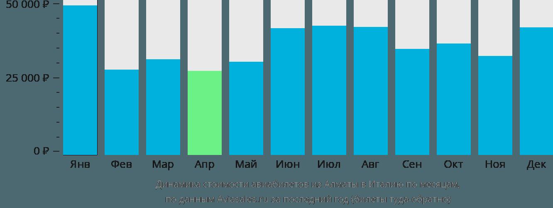Динамика стоимости авиабилетов из Алматы в Италию по месяцам