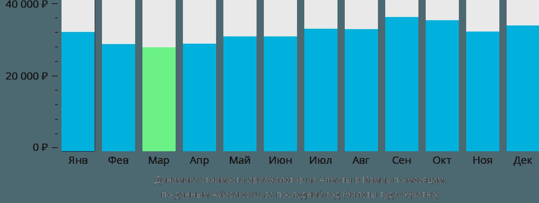 Динамика стоимости авиабилетов из Алматы в Измир по месяцам