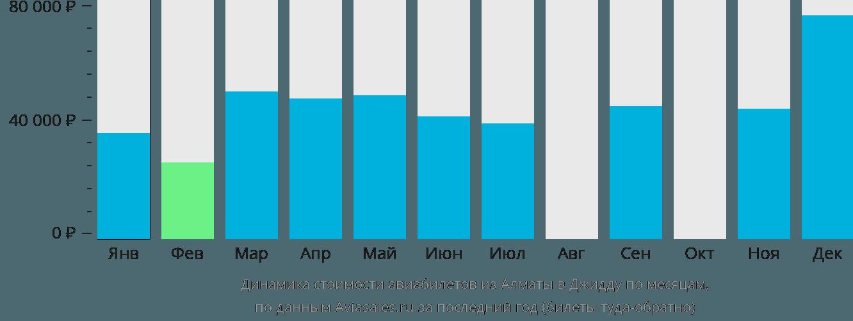 Динамика стоимости авиабилетов из Алматы в Джидду по месяцам