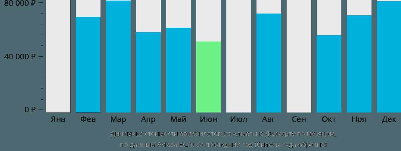 Динамика стоимости авиабилетов из Алматы в Джакарту по месяцам
