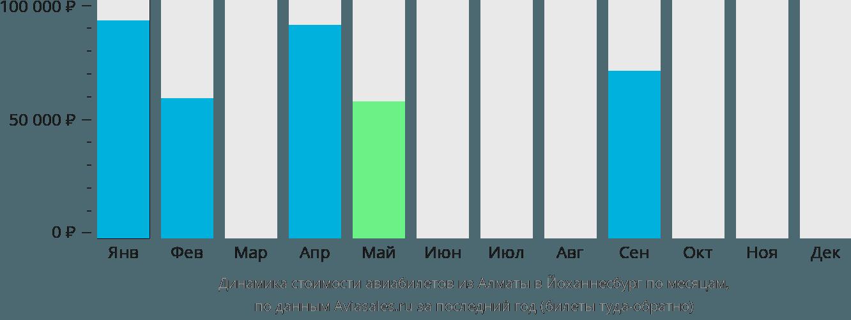 Динамика стоимости авиабилетов из Алматы в Йоханнесбург по месяцам