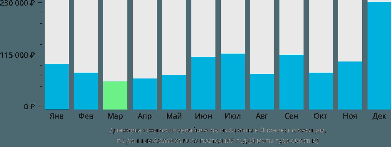 Динамика стоимости авиабилетов из Алматы в Японию по месяцам