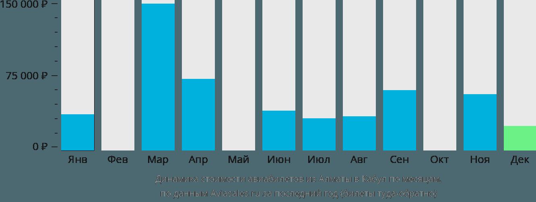 Динамика стоимости авиабилетов из Алматы в Кабул по месяцам