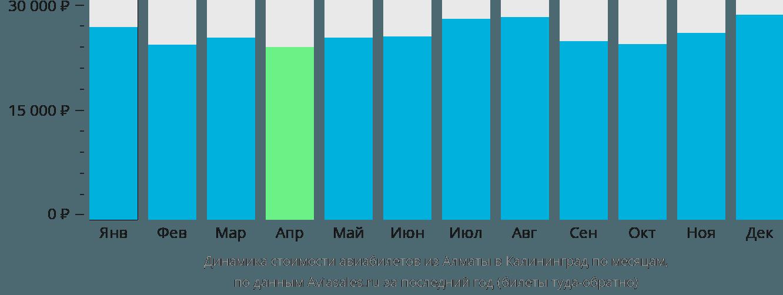Динамика стоимости авиабилетов из Алматы в Калининград по месяцам