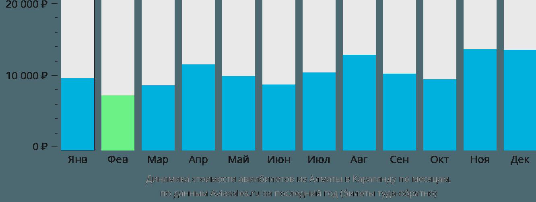 Динамика стоимости авиабилетов из Алматы в Караганду по месяцам