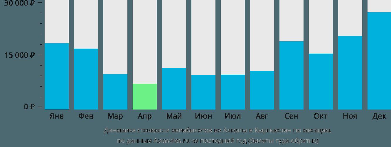 Динамика стоимости авиабилетов из Алматы в Кыргызстан по месяцам