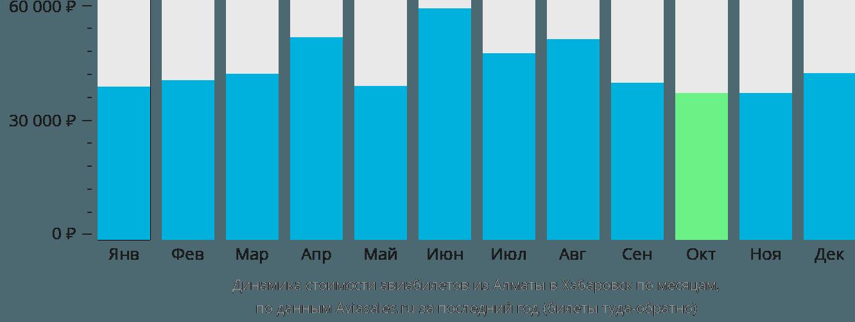 Динамика стоимости авиабилетов из Алматы в Хабаровск по месяцам