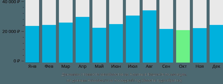 Динамика стоимости авиабилетов из Алматы в Кишинёв по месяцам