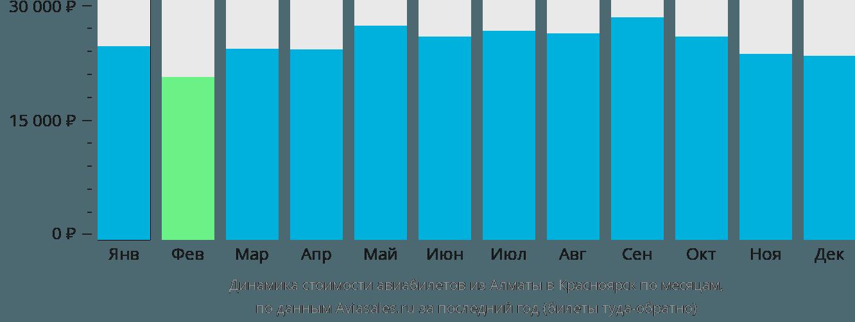 Динамика стоимости авиабилетов из Алматы в Красноярск по месяцам