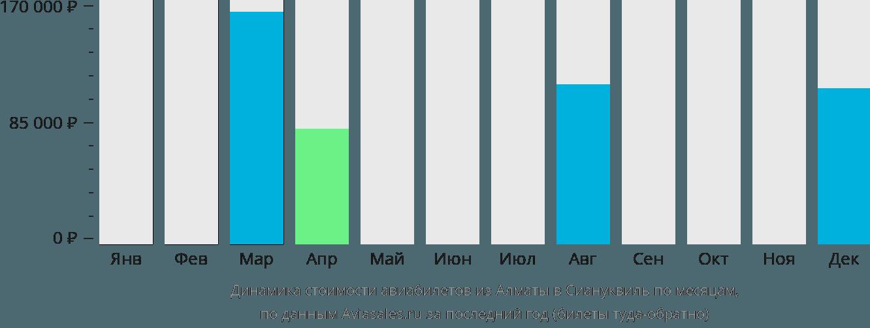 Динамика стоимости авиабилетов из Алматы в Сиануквиль по месяцам