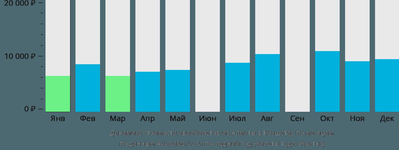 Динамика стоимости авиабилетов из Алматы в Кокшетау по месяцам