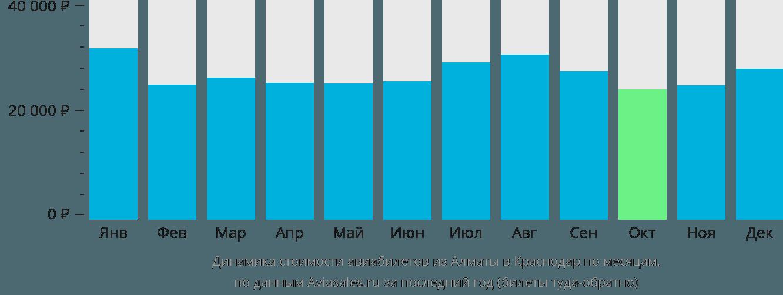 Динамика стоимости авиабилетов из Алматы в Краснодар по месяцам
