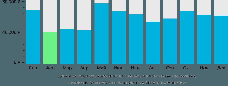 Динамика стоимости авиабилетов из Алматы в Южную Корею по месяцам