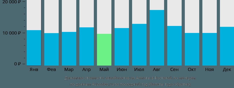 Динамика стоимости авиабилетов из Алматы в Костанай по месяцам