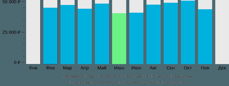 Динамика стоимости авиабилетов из Алматы в Катманду по месяцам