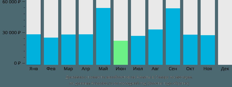 Динамика стоимости авиабилетов из Алматы в Самару по месяцам