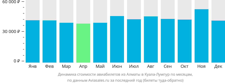 Динамика стоимости авиабилетов из Алматы в Куала-Лумпур по месяцам
