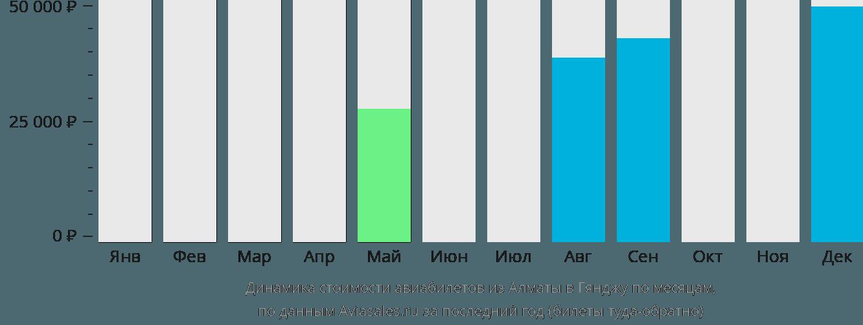 Динамика стоимости авиабилетов из Алматы в Гянджу по месяцам