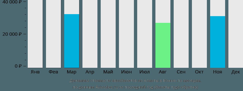 Динамика стоимости авиабилетов из Алматы в Конью по месяцам