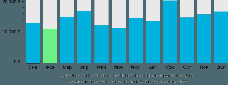 Динамика стоимости авиабилетов из Алматы в Кызылорду по месяцам