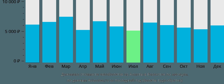 Динамика стоимости авиабилетов из Алматы в Казахстан по месяцам