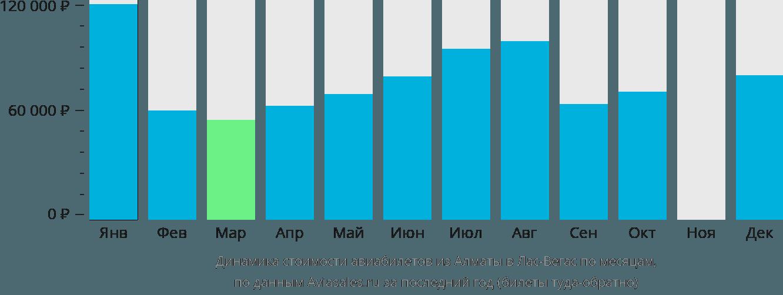 Динамика стоимости авиабилетов из Алматы в Лас-Вегас по месяцам