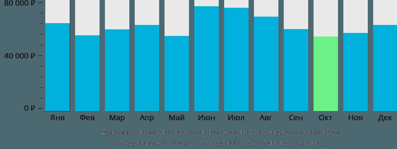 Динамика стоимости авиабилетов из Алматы в Лос-Анджелес по месяцам