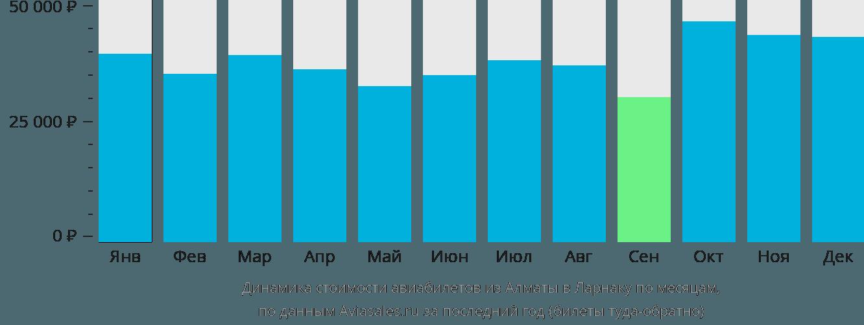 Динамика стоимости авиабилетов из Алматы в Ларнаку по месяцам
