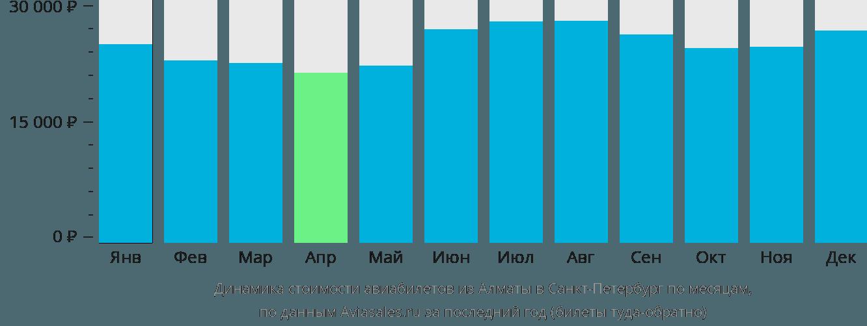 Динамика стоимости авиабилетов из Алматы в Санкт-Петербург по месяцам